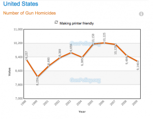 gun homicides USA